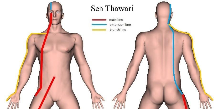 Thai Sib Sen - Sen Thawari